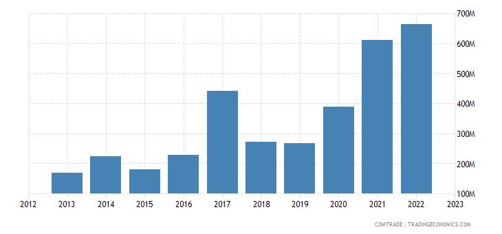 lithuania exports turkey