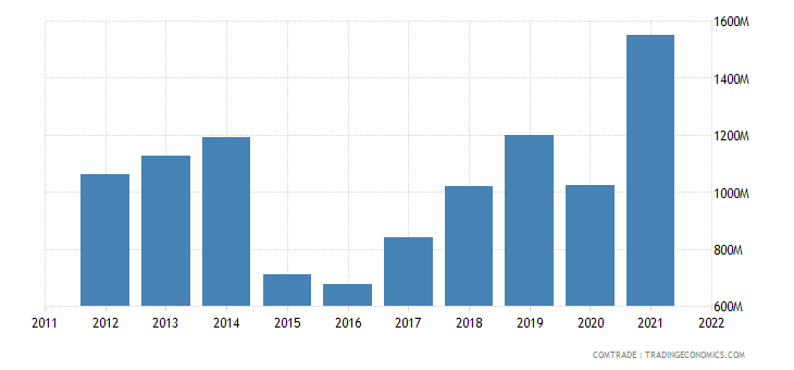 lithuania exports ukraine