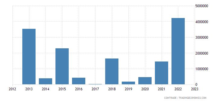 lithuania exports venezuela