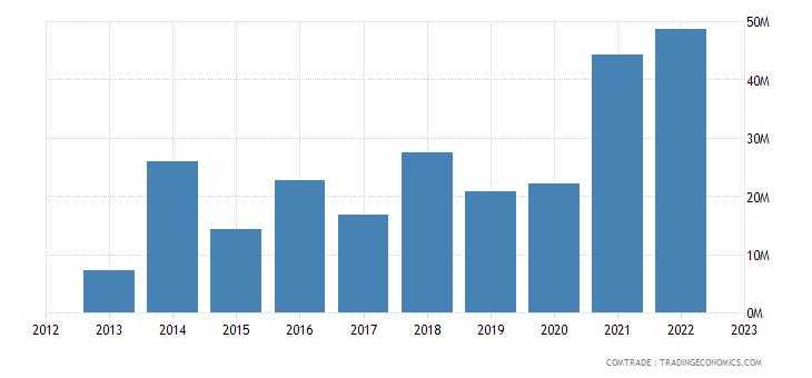 lithuania exports vietnam