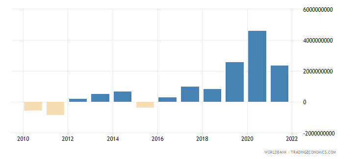 lithuania external balance on goods and services current lcu wb data
