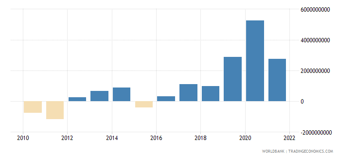 lithuania external balance on goods and services us dollar wb data