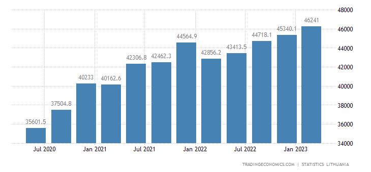 Lithuania Total Gross External Debt