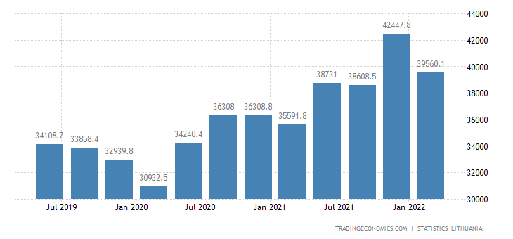 Lithuania Total Gross External Debt