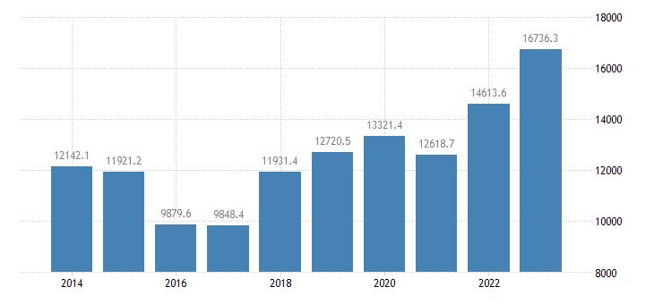 lithuania extra eu trade exports eurostat data