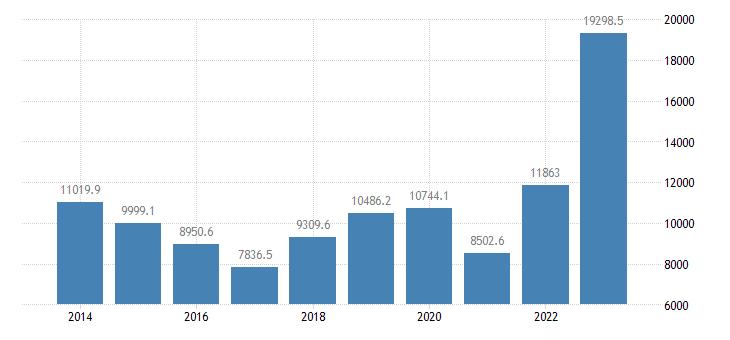 lithuania extra eu trade imports eurostat data