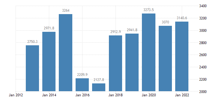 lithuania extra eu trade of machinery transport equipment sitc 7 exports eurostat data