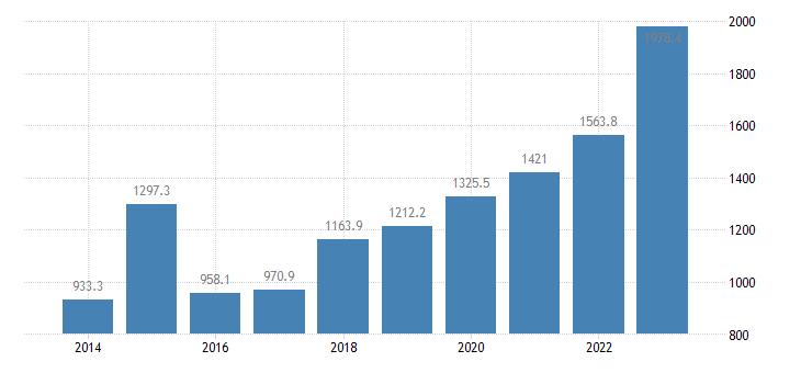 lithuania extra eu trade of machinery transport equipment sitc 7 imports eurostat data