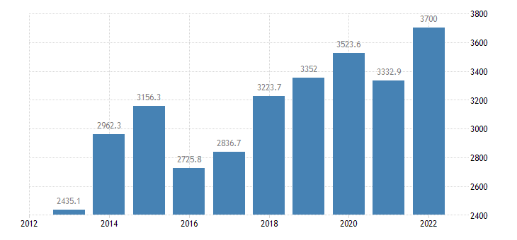lithuania extra eu trade of other manufactured goods sitc 68 exports eurostat data