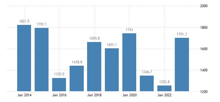 lithuania extra eu trade of other manufactured goods sitc 68 trade balance eurostat data