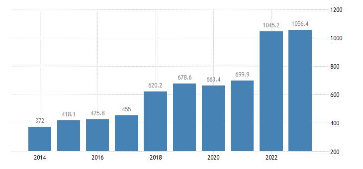 lithuania extra eu trade of raw materials sitc 24 exports eurostat data