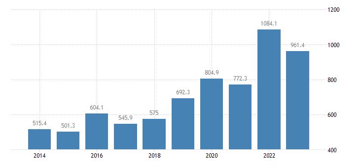lithuania extra eu trade of raw materials sitc 24 imports eurostat data