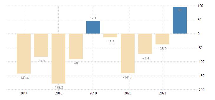 lithuania extra eu trade of raw materials sitc 24 trade balance eurostat data