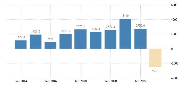 lithuania extra eu trade trade balance eurostat data