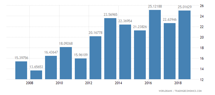 lithuania fertilizer consumption percent of fertilizer production wb data