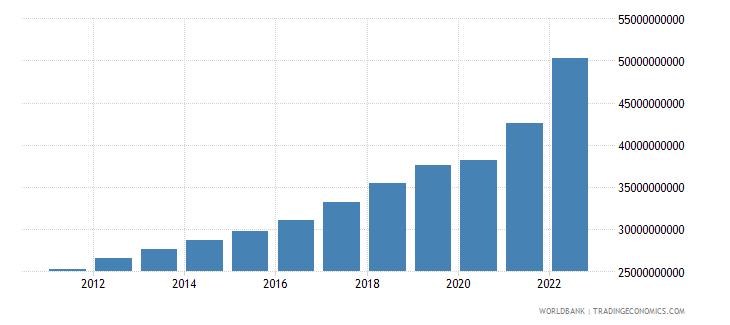 lithuania final consumption expenditure current lcu wb data