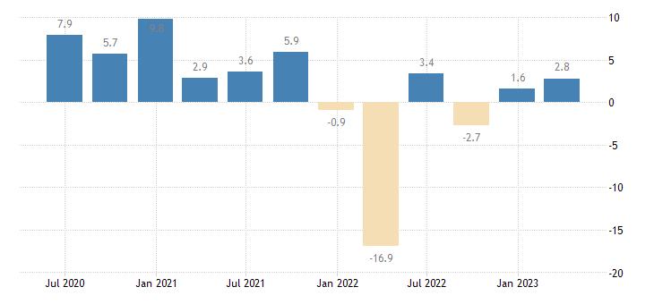 lithuania financial account eurostat data