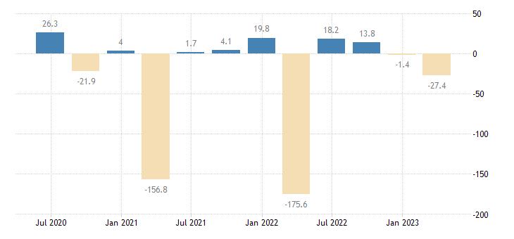 lithuania financial account on financial derivatives employee stock options eurostat data