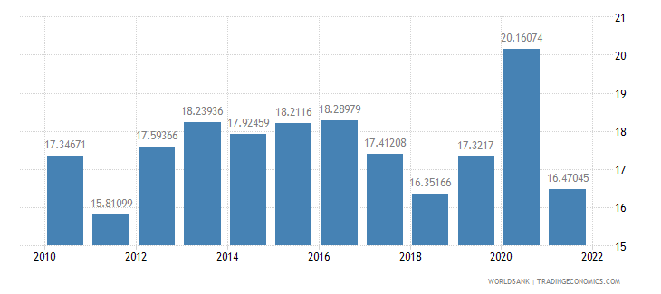 lithuania food exports percent of merchandise exports wb data