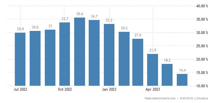 Lithuania Food Inflation