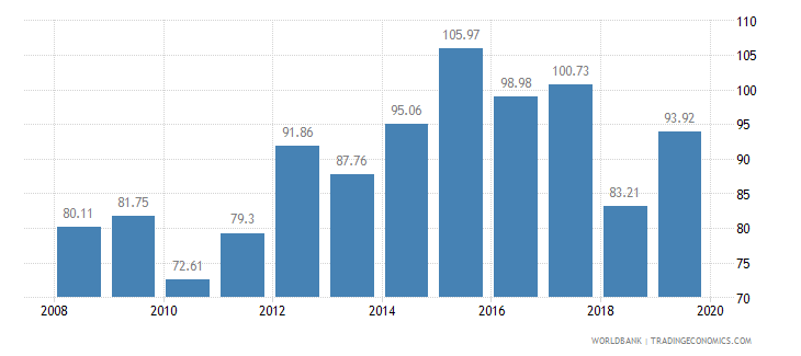 lithuania food production index 1999 2001  100 wb data