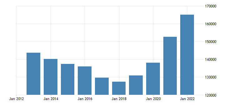 lithuania foreign born population eurostat data
