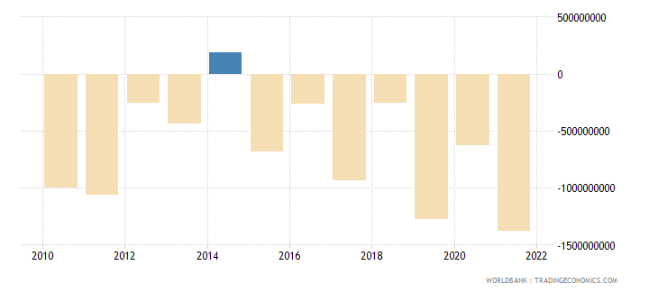lithuania foreign direct investment net bop us dollar wb data