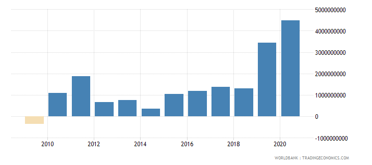 lithuania foreign direct investment net inflows bop us dollar wb data