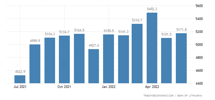 Lithuania Foreign Exchange Reserves