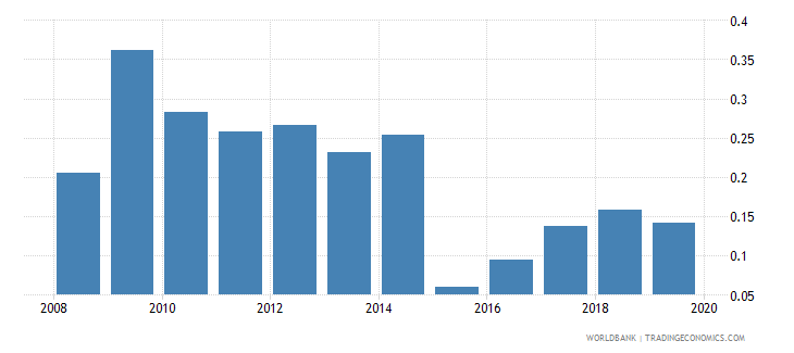 lithuania foreign reserves months import cover goods wb data