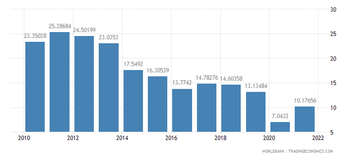 lithuania fuel exports percent of merchandise exports wb data