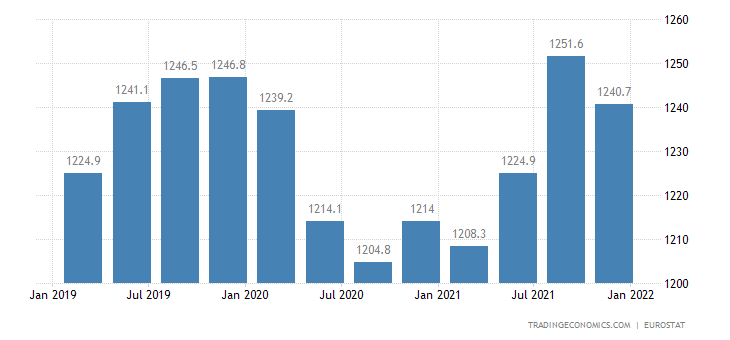 Lithuania Full Time Employment
