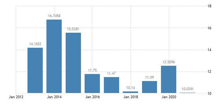 lithuania gas prices medium size households eurostat data