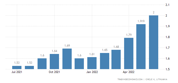Lithuania Gasoline Prices