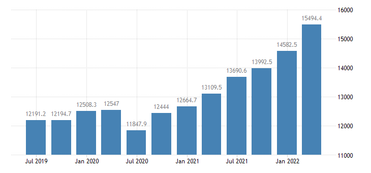 lithuania gdp at market prices eurostat data