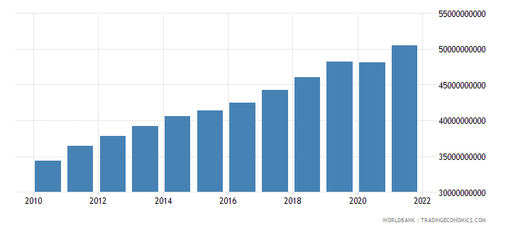 lithuania gdp constant 2000 us dollar wb data
