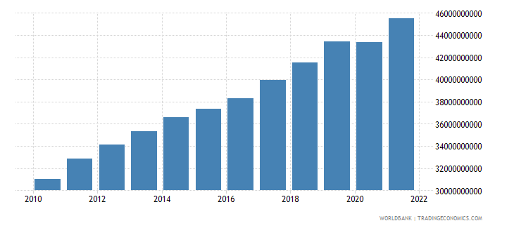 lithuania gdp constant lcu wb data
