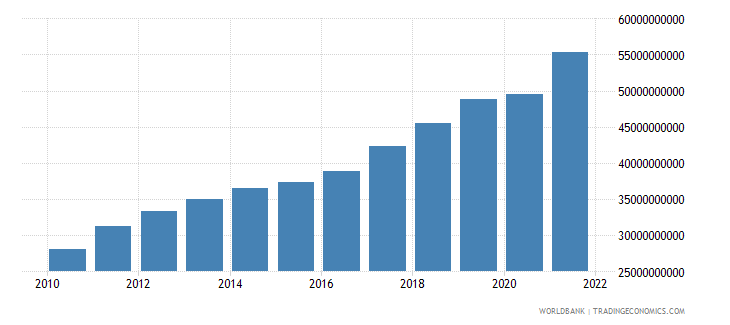 lithuania gdp current lcu wb data