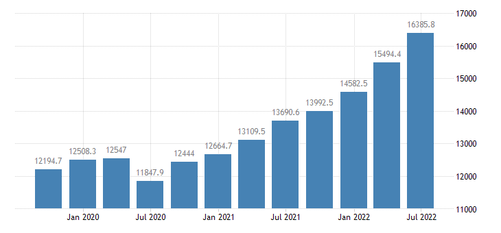 lithuania gdp current prices eurostat data
