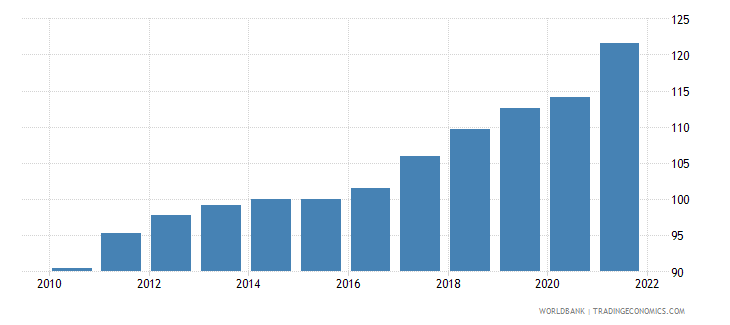lithuania gdp deflator base year varies by country wb data