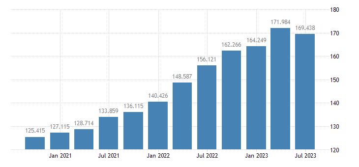 lithuania gdp deflator eurostat data