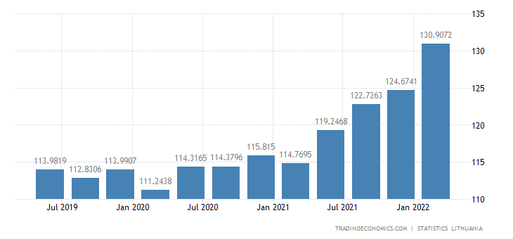 Lithuania GDP Deflator