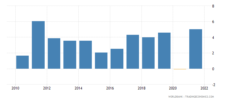 lithuania gdp growth annual percent 2010 wb data