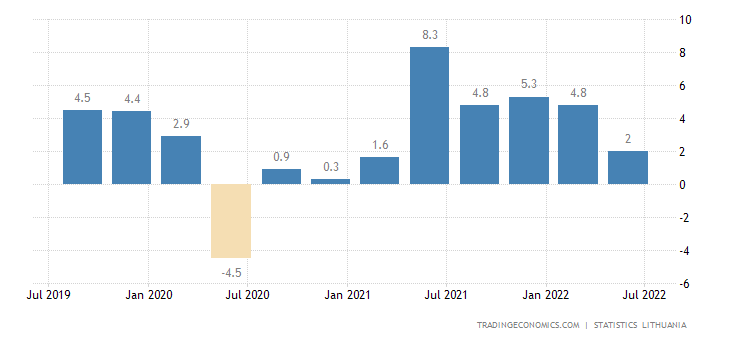 Lithuania GDP Annual Growth Rate