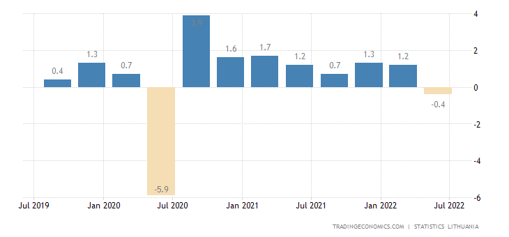 Lithuania GDP Growth Rate