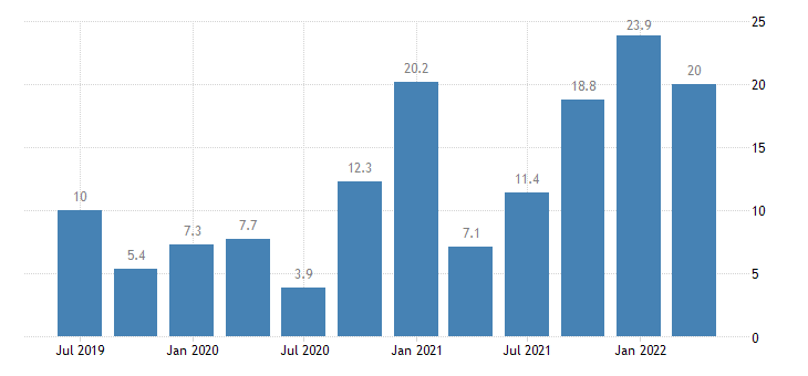 lithuania gdp main components acquisitions less disposals of valuables eurostat data