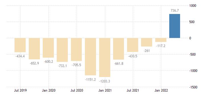lithuania gdp main components changes in inventories eurostat data