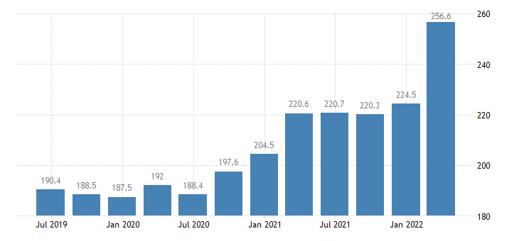 lithuania gdp main components employers social contributions eurostat data