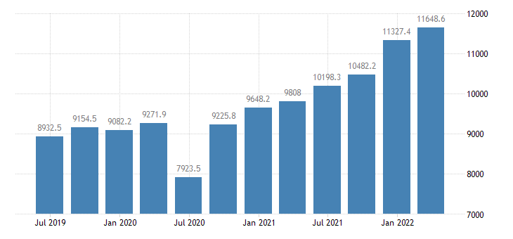 lithuania gdp main components exports of goods services eurostat data