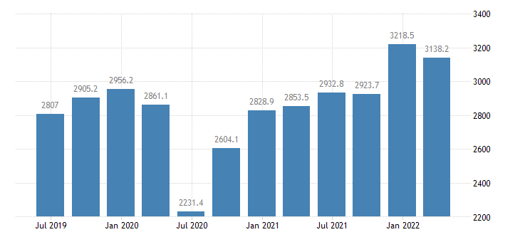 lithuania gdp main components exports of services eurostat data